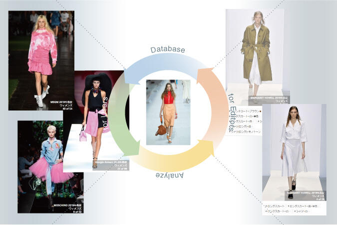 Ai Supporting The Analysis Of The Newest Fashion Trends Mix And Match Outfits Of Major Brands Searchable By Color And Items Institute Of Industrial Science The University Of Tokyo